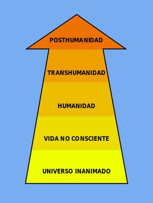 300px-Transhumanismo.svg